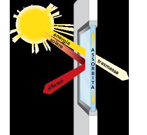 come funzionano le pellicole a controllo solare art&stick
